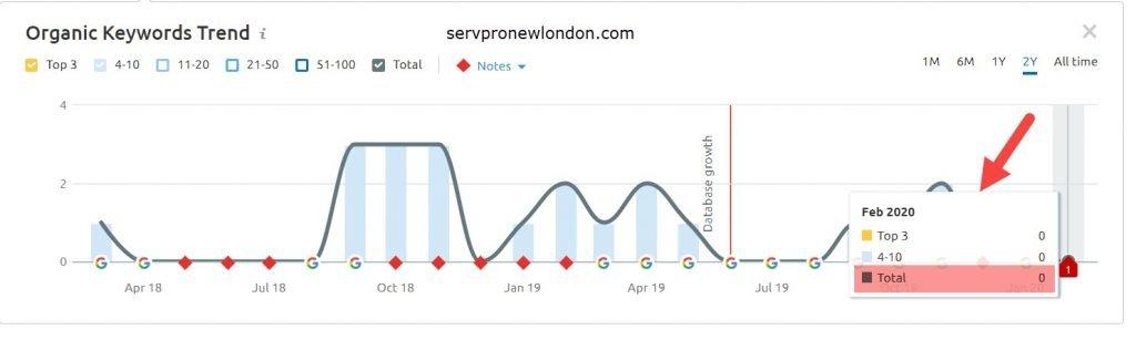 Servpro New London Organic Search