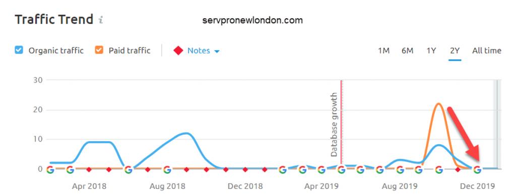 Servpro new london